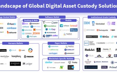 The era of digital assets class custody