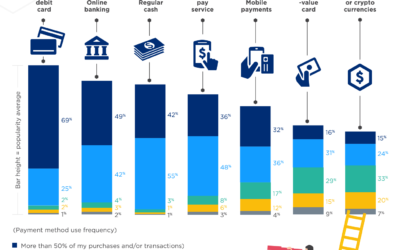 How Digital Currency Come to Play in The Evolution of a Cashless Future